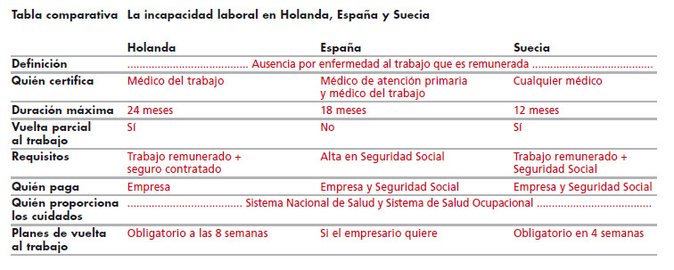 Tabla comparativa La incapacidad laboral en Holanda, España y Suecia