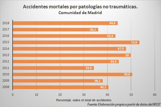 Incidenti grafici Patologie non traumatiche